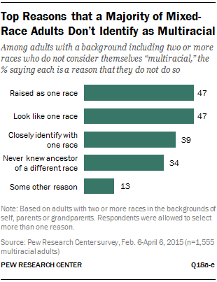Top Reasons that a Majority of Mixed-Race Adults Don't Identify as Multiracial