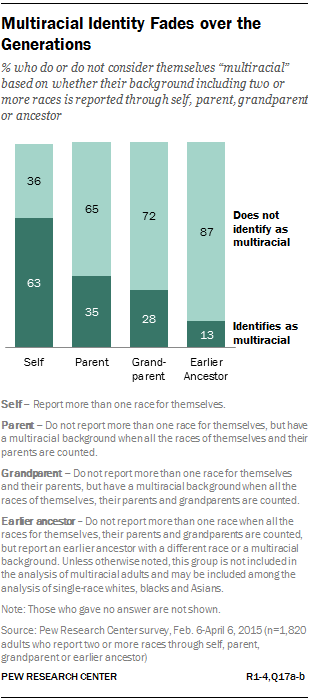 Multiracial Identity Fades over the Generations