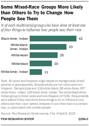 Some Mixed-Race Groups More Likely than Others to Try to Change How People See Them