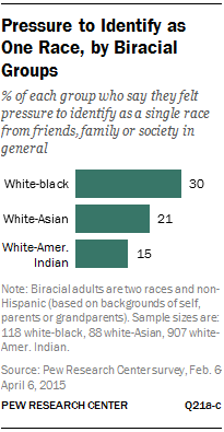 Pressure to Identify as One Race, by Biracial Groups