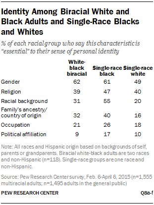 Identity Among Biracial White and Black Adults and Single-Race Blacks and Whites