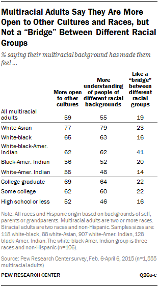 """Multiracial Adults Say They Are More Open to Other Cultures and Races, but Not a """"Bridge"""" Between Different Racial Groups"""