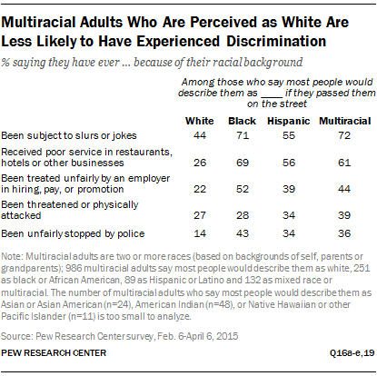 Multiracial Adults Who Are Perceived as White Are Less Likely to Have Experienced Discrimination