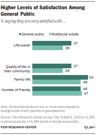 Higher Levels of Satisfaction Among General Public