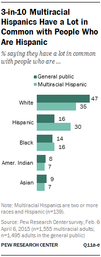 3-in-10 Multiracial Hispanics Have a Lot in Common with People Who Are Hispanic