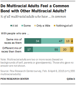 Do Multiracial Adults Feel a Common Bond with Other Multiracial Adults?