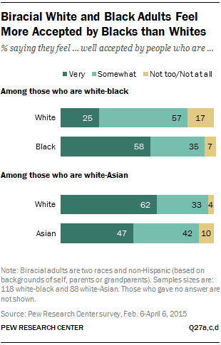 Biracial White and Black Adults Feel More Accepted by Blacks than Whites