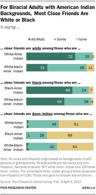 For Biracial Adults with American Indian Backgrounds, Most Close Friends Are White or Black