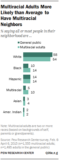 Multiracial Adults More Likely than Average to Have Multiracial Neighbors
