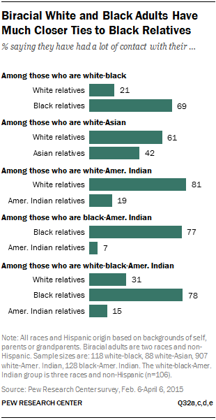 Biracial White and Black Adults Have Much Closer Ties to Black Relatives