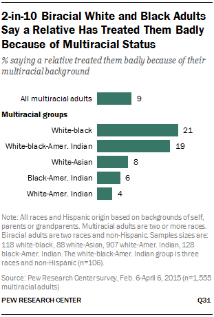 2-in-10 Biracial White and Black Adults Say a Relative Has Treated Them Badly Because of Multiracial Status
