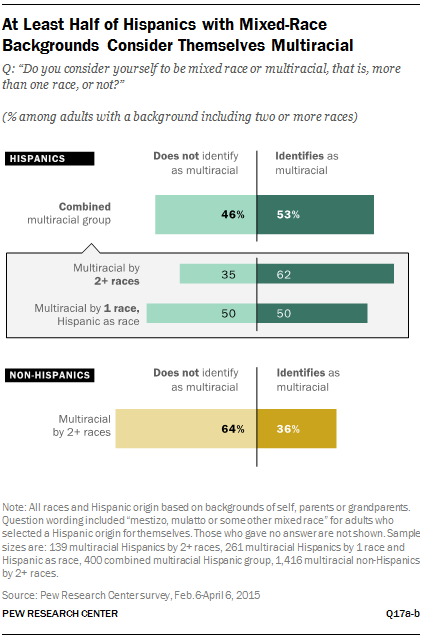 At Least Half of Hispanics with Mixed-Race Backgrounds Consider Themselves Multiracial
