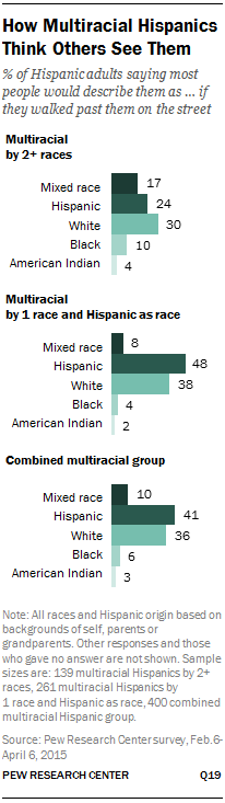 How Multiracial Hispanics Think Others See Them