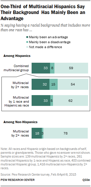 One-Third of Multiracial Hispanics Say Their Background Has Mainly Been an Advantage