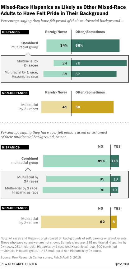 Mixed-Race Hispanics as Likely as Other Mixed-Race Adults to Have Felt Pride in Their Background