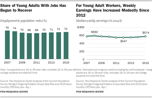 Share of Young Adults With Jobs Has Begun to Recover; For Young Adult Workers, Weekly Earnings Have Increased Modestly Since 2012