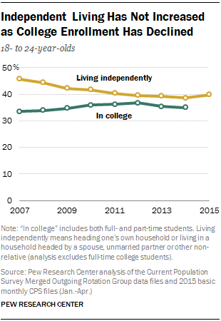 Independent Living Has Not Increased as College Enrollment Has Declined