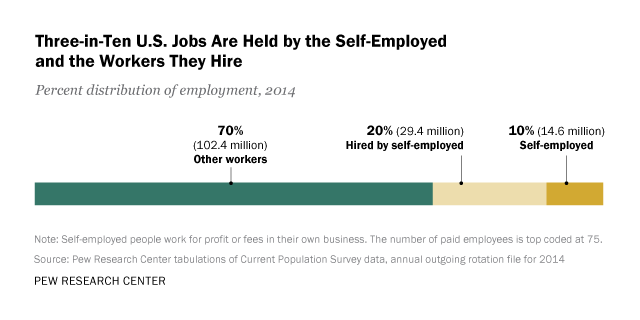 Three In Ten U S Jobs Are Held By The Self Employed And Workers They Hire Pew Research Center