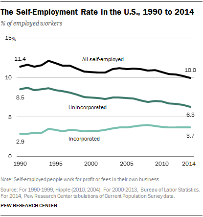The Self-Employment Rate in the U.S., 1990 to 2014