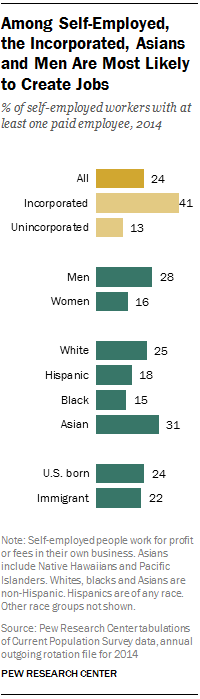 Among Self-Employed, the Incorporated, Asians and Men Are Most Likely to Create Jobs