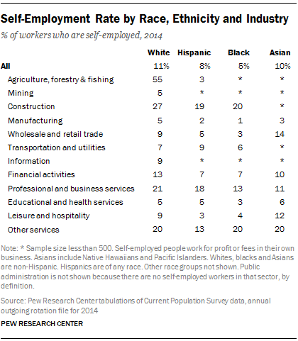 Self-Employment Rate by Race, Ethnicity and Industry