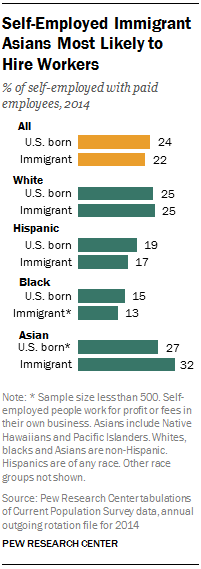 Self-Employed Immigrant Asians Most Likely to Hire Workers