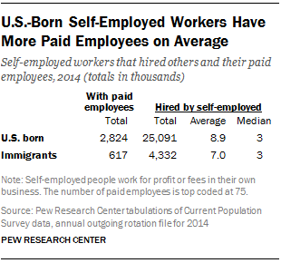 U.S.-Born Self-Employed Workers Have More Paid Employees on Average