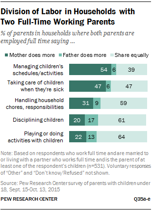 Division of Labor in Households with Two Full-Time Working Parents