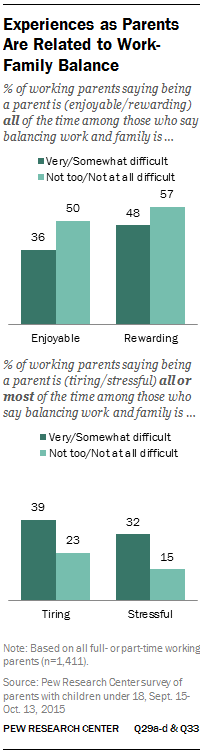 Experiences as Parents Are Related to Work-Family Balance