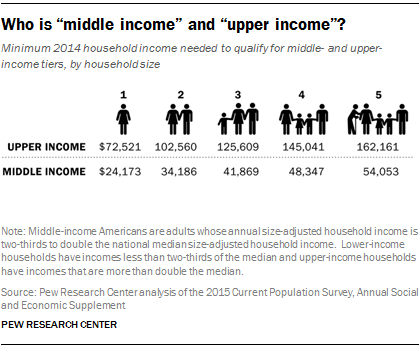 "Who is ""middle income"" and ""upper income""?"