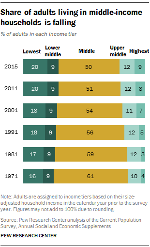Share Of Adults Living In Middle Income Households Is