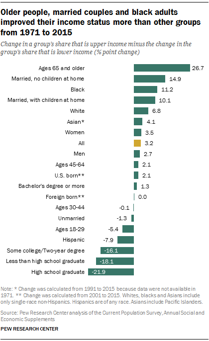 https://www.pewsocialtrends.org/wp-content/uploads/sites/3/2015/12/ST_2015-12-09_middle-class-06.png