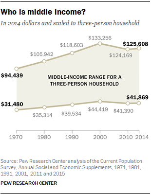 Who is middle income?