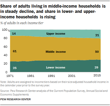 Share of adults living in middle-income households is in steady decline, and share in lower- and upper-income households is rising