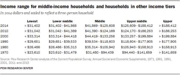 Income range for middle-income households and households in other income tiers