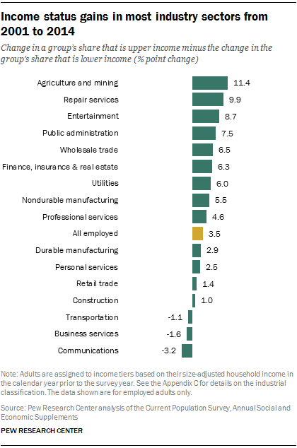 Income status gains in most industry sectors from 2001 to 2014