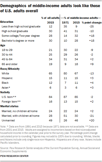 Demographics of middle-income adults look like those of U.S. adults overall