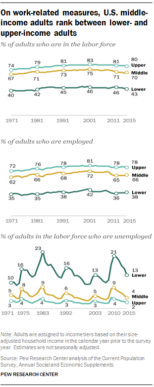 On work-related measures, U.S. middle-income adults rank between lower- and upper-income adults