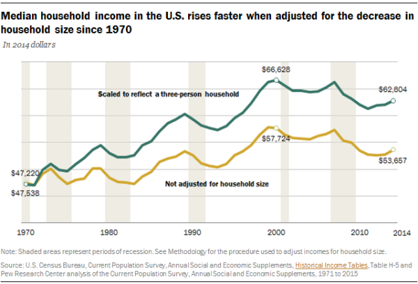 Median household income in the U.S. rises faster when adjusted for the decrease in household size since 1970