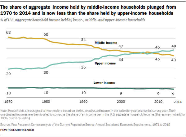 The share of aggregate income held by middle-income households plunged from 1970 to 2014 and is now less than the share held by upper-income households
