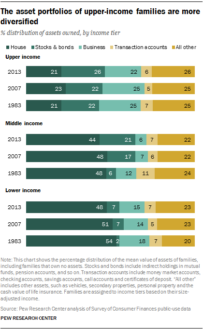 The asset portfolios of upper-income families are more diversified