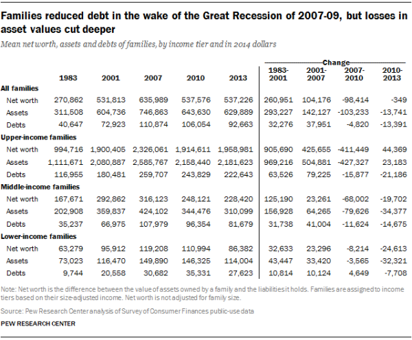 Families reduced debt in the wake of the Great Recession of 2007-09, but losses in asset values cut deeper