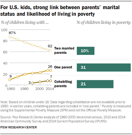For U.S. kids, strong link between parents' marital status and likelihood of living in poverty