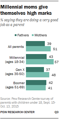 Millennial moms give themselves high marks