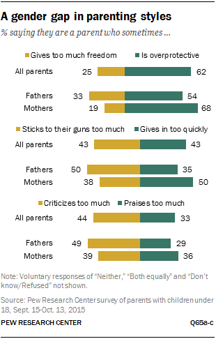 A gender gap in parenting styles