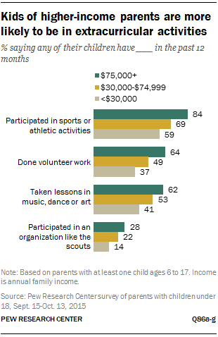 Kids of higher-income parents are more likely to be in extracurricular activities