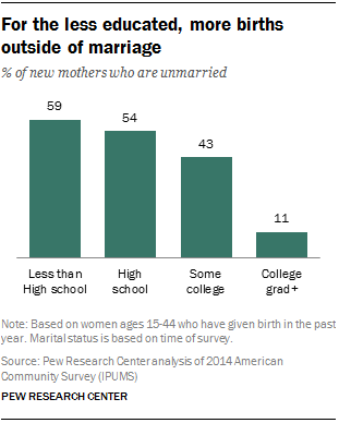 For the less educated, more births outside of marriage