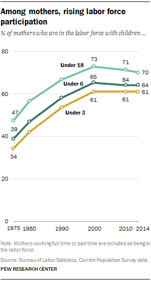 Among mothers, rising labor force participation
