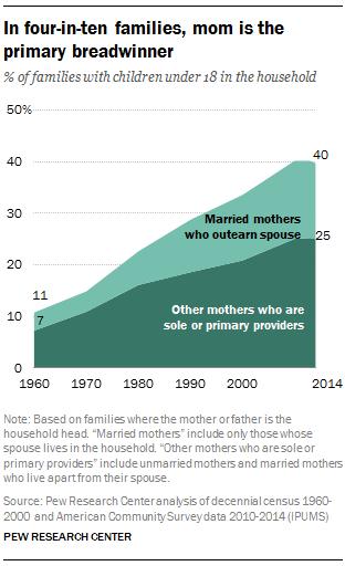 In four-in-ten families, mom is the primary breadwinner
