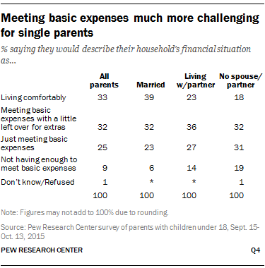 Meeting basic expenses much more challenging for single parents